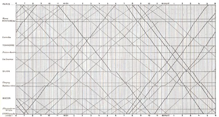marey_diagram